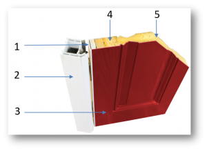 A composite door cutaway diagram